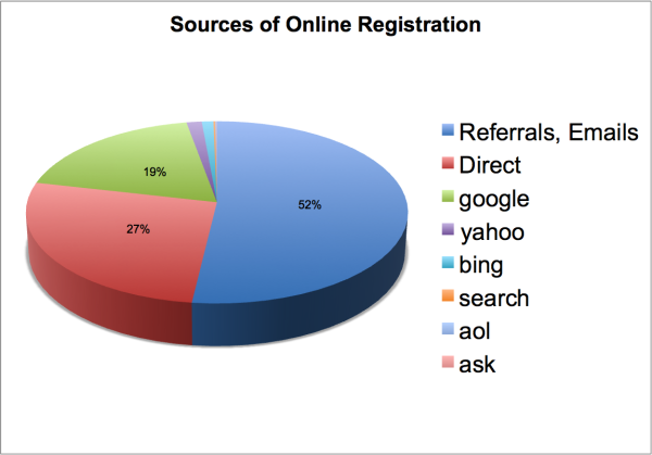 Online Registration Sources resized 600