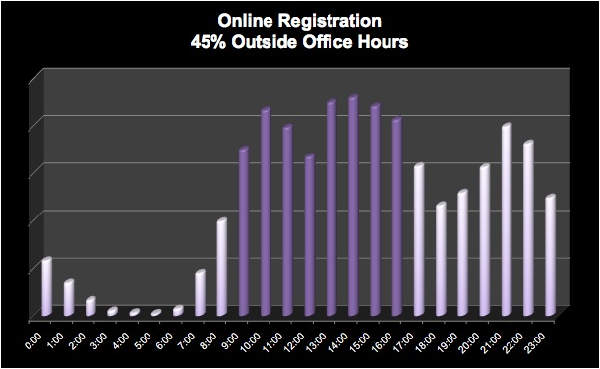 Online Registration by Hour resized 600