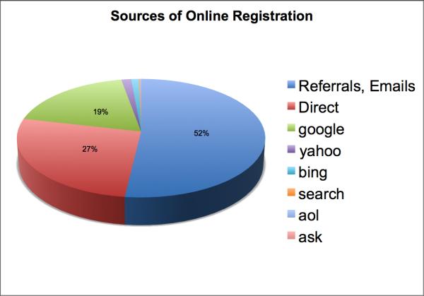 Online Registration Sources resized 600